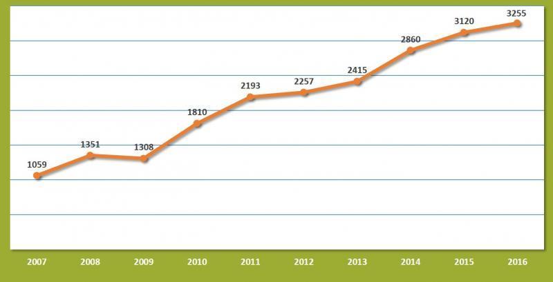 10 year graph