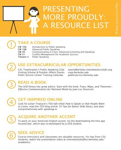 Presenting More Proudly: A Resource List   International Office