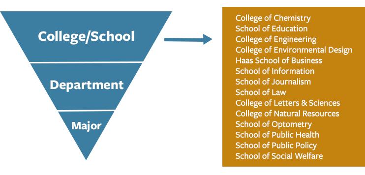 UC Berkeley Education System diagram